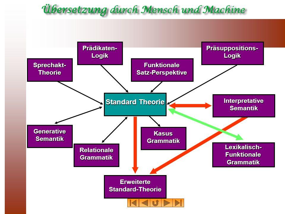 Sprechakt- Theorie Präsuppositions- Logik Prädikaten- Logik Funktionale Satz-Perspektive Relationale Grammatik Generative Semantik Kasus Grammatik Sta