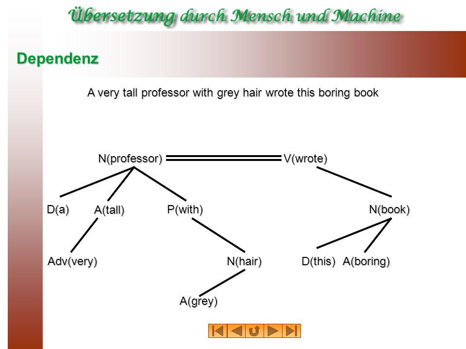 Kategorialgrammatik Grundelemente der KG sind die KATEGORIEN, die sich jedoch bezüglich ihrer Form und ihres Informationsgehaltes fundamental von herkömmlichen Kategorien (N, V, PP, AP usw.) unterscheiden.