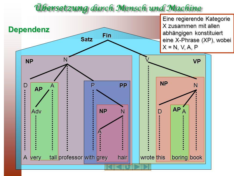 Grammatik Erweiterte PSG K-Strukturen F-Strukturen phonologische Interpretation semantische Interpretation phonologischeRepräsentation semantischeRepräsentation GrammatikLexikonLexikonregeln Architektur der LFG