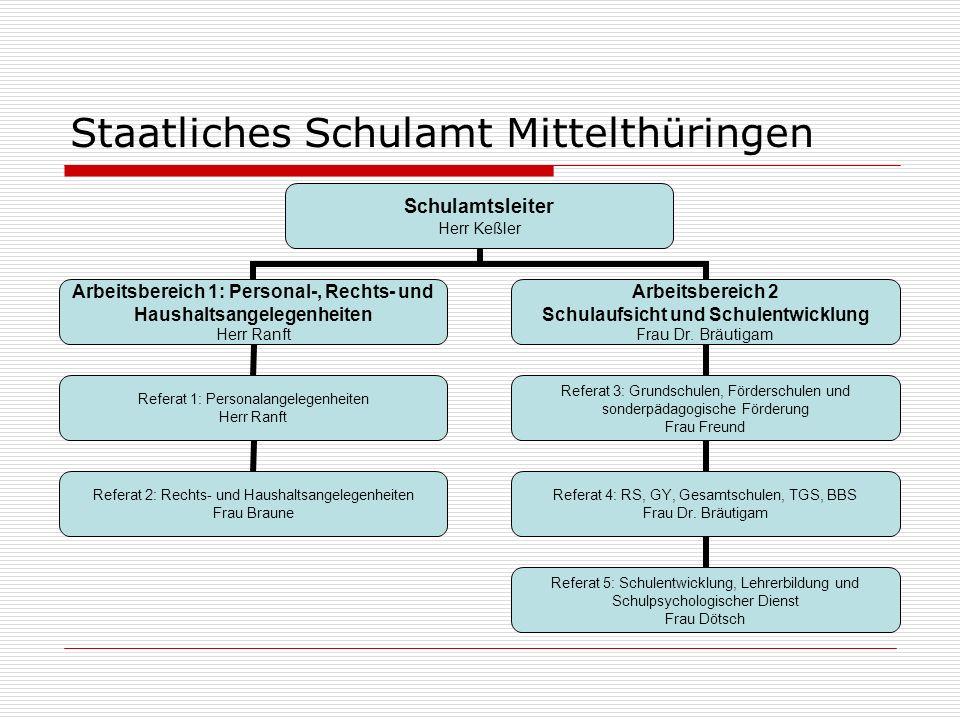 Staatliches Schulamt Mittelthüringen Schulamtsleiter Herr Keßler Arbeitsbereich 1: Personal-, Rechts- und Haushaltsangelegenheiten Herr Ranft Referat
