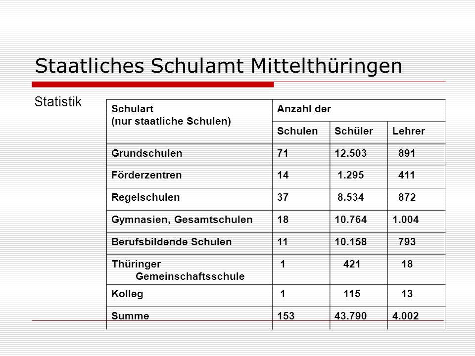 Staatliches Schulamt Mittelthüringen Statistik Schulart (nur staatliche Schulen) Anzahl der SchulenSchülerLehrer Grundschulen7112.503 891 Förderzentre