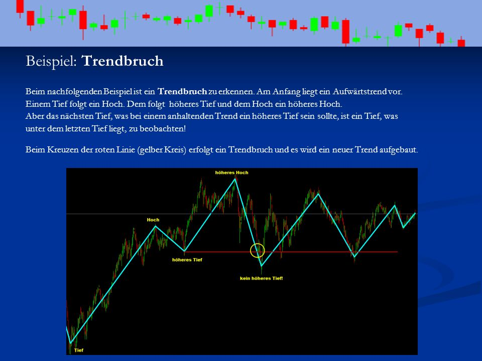 Beispiel: Trendbruch Beim nachfolgenden Beispiel ist ein Trendbruch zu erkennen. Am Anfang liegt ein Aufwärtstrend vor. Einem Tief folgt ein Hoch. Dem