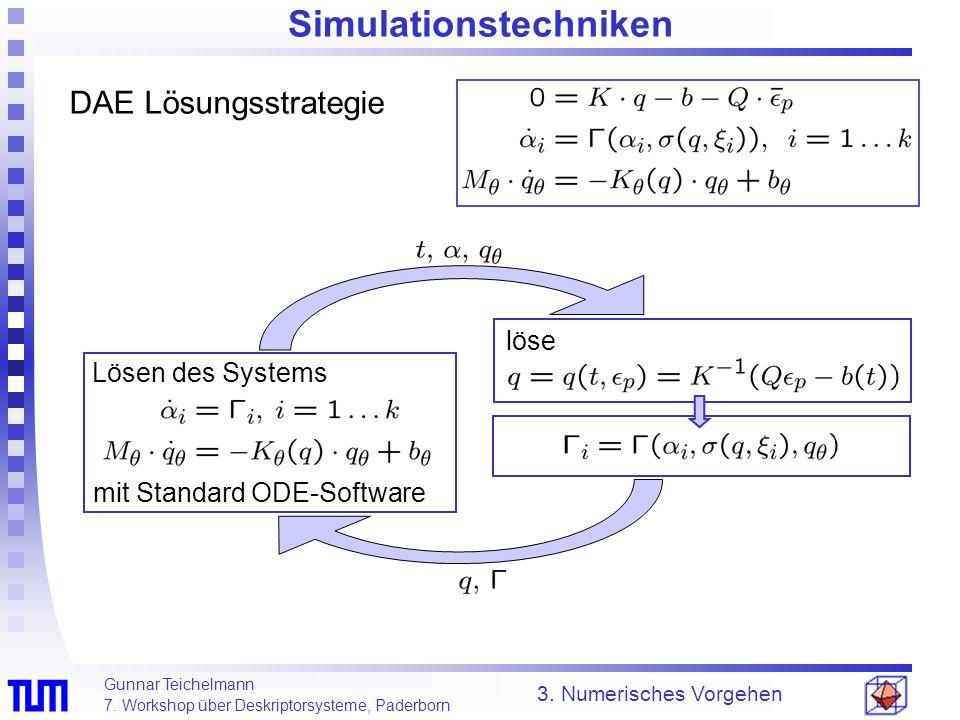Gunnar Teichelmann 7. Workshop über Deskriptorsysteme, Paderborn Simulationstechniken DAE Lösungsstrategie 3. Numerisches Vorgehen löse Lösen des Syst