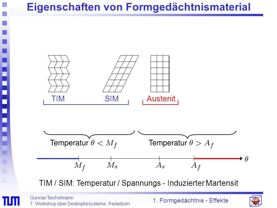 Gunnar Teichelmann 7. Workshop über Deskriptorsysteme, Paderborn Eigenschaften von Formgedächtnismaterial 1. Formgedächtnis - Effekte TIM / SIM: Tempe