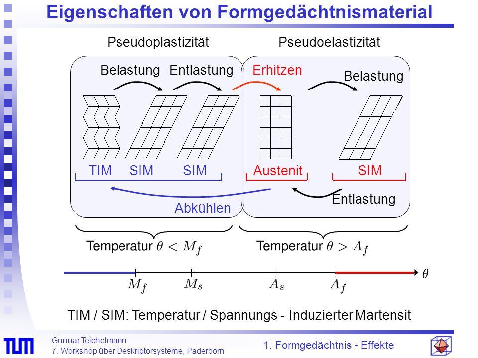 Gunnar Teichelmann 7. Workshop über Deskriptorsysteme, Paderborn Pseudoplastizität Pseudoelastizität Eigenschaften von Formgedächtnismaterial 1. Formg