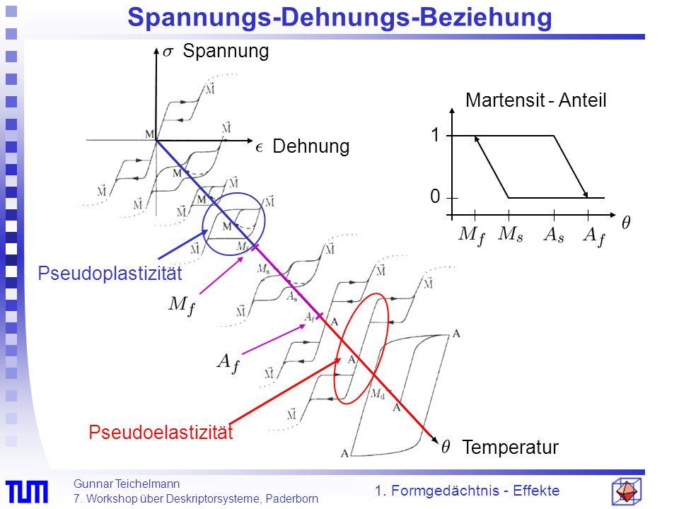Gunnar Teichelmann 7. Workshop über Deskriptorsysteme, Paderborn Spannungs-Dehnungs-Beziehung 1. Formgedächtnis - Effekte Spannung Dehnung Temperatur