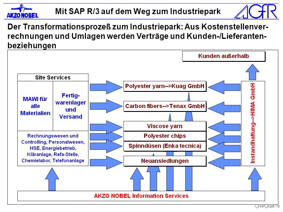 Mit SAP R/3 auf dem Weg zum Industriepark r_koch_d.ppt / 12 Der Transformationsprozeß zum Industriepark: Aus Kostenstellenver- rechnungen und Umlagen