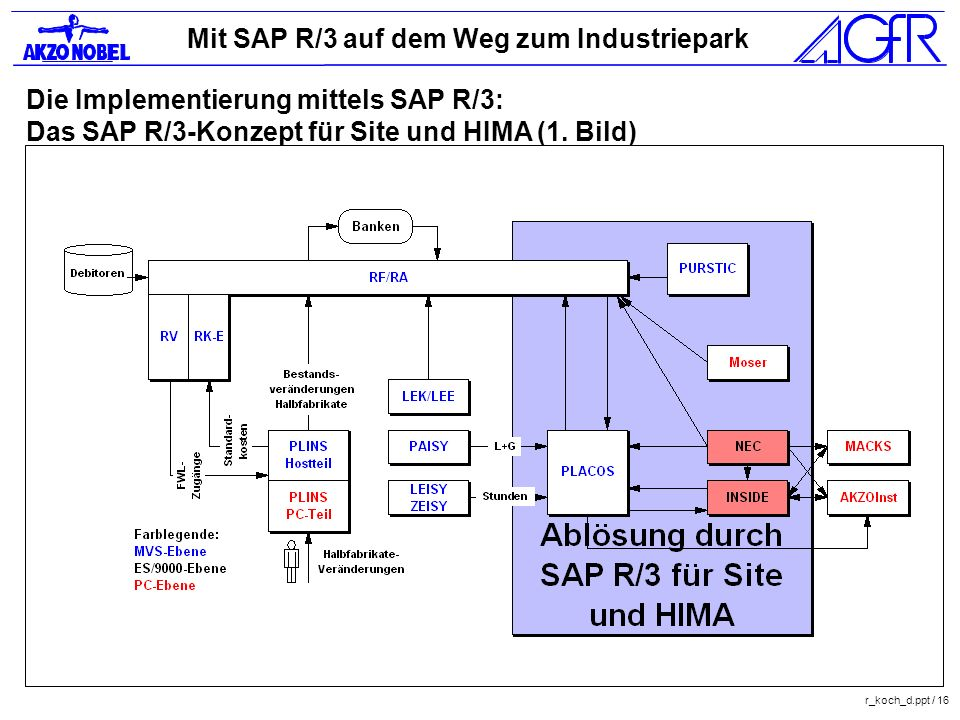 Mit SAP R/3 auf dem Weg zum Industriepark r_koch_d.ppt / 16 Die Implementierung mittels SAP R/3: Das SAP R/3-Konzept für Site und HIMA (1. Bild)