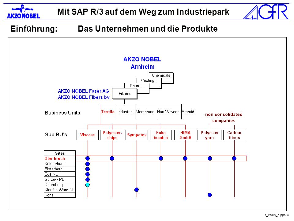 Mit SAP R/3 auf dem Weg zum Industriepark r_koch_d.ppt / 4 Einführung:Das Unternehmen und die Produkte