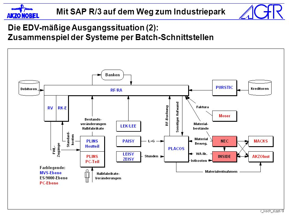 Mit SAP R/3 auf dem Weg zum Industriepark r_koch_d.ppt / 9 Die EDV-mäßige Ausgangssituation (2): Zusammenspiel der Systeme per Batch-Schnittstellen
