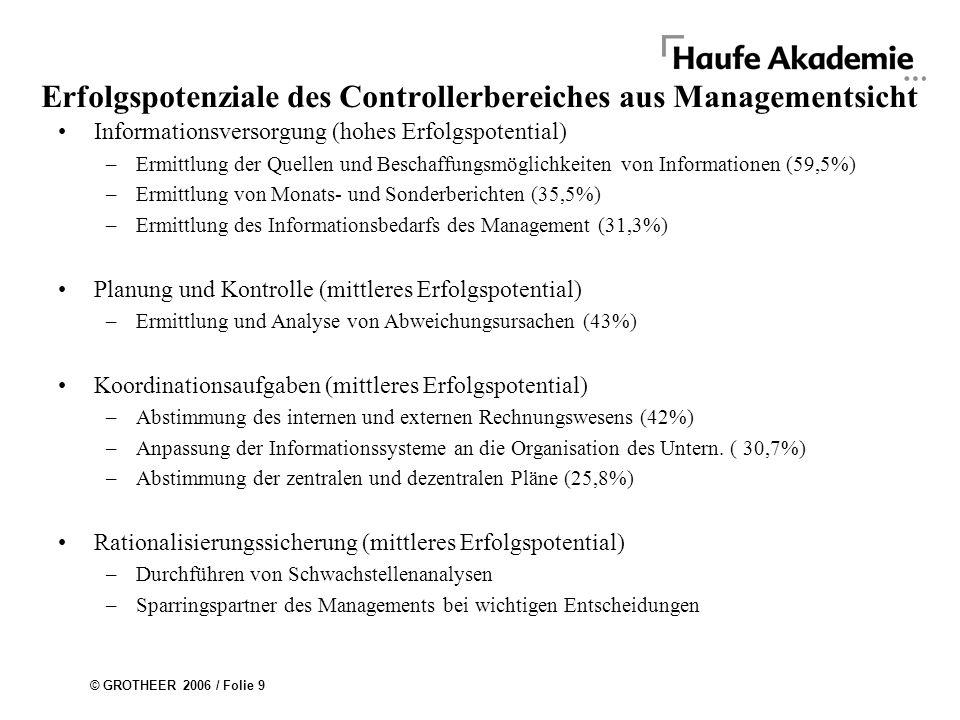 © GROTHEER 2006 / Folie 9 Erfolgspotenziale des Controllerbereiches aus Managementsicht Informationsversorgung (hohes Erfolgspotential) –Ermittlung der Quellen und Beschaffungsmöglichkeiten von Informationen (59,5%) –Ermittlung von Monats- und Sonderberichten (35,5%) –Ermittlung des Informationsbedarfs des Management (31,3%) Planung und Kontrolle (mittleres Erfolgspotential) –Ermittlung und Analyse von Abweichungsursachen (43%) Koordinationsaufgaben (mittleres Erfolgspotential) –Abstimmung des internen und externen Rechnungswesens (42%) –Anpassung der Informationssysteme an die Organisation des Untern.