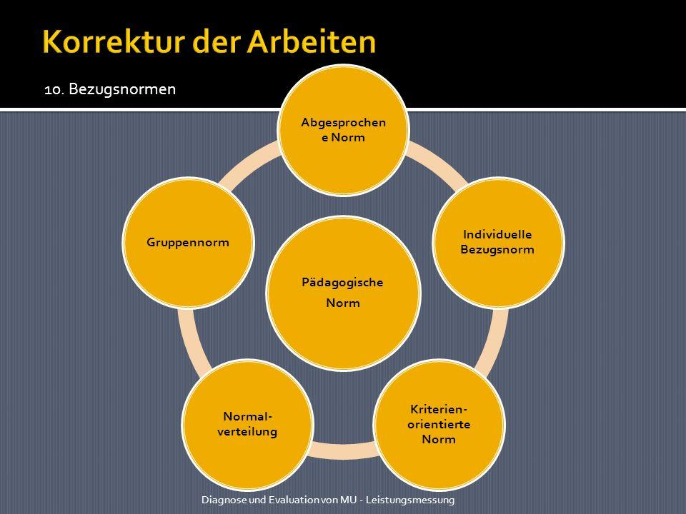 Pädagogische Norm Abgesprochen e Norm Individuelle Bezugsnorm Kriterien- orientierte Norm Normal- verteilung Gruppennorm Diagnose und Evaluation von M
