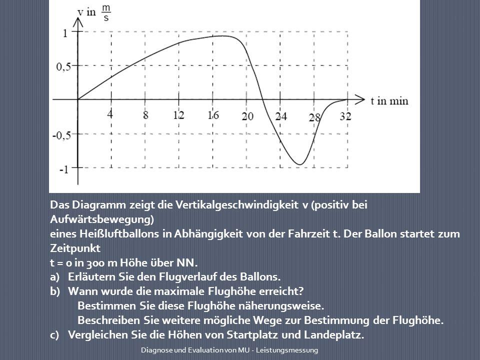 Das Diagramm zeigt die Vertikalgeschwindigkeit v (positiv bei Aufwärtsbewegung) eines Heißluftballons in Abhängigkeit von der Fahrzeit t. Der Ballon s