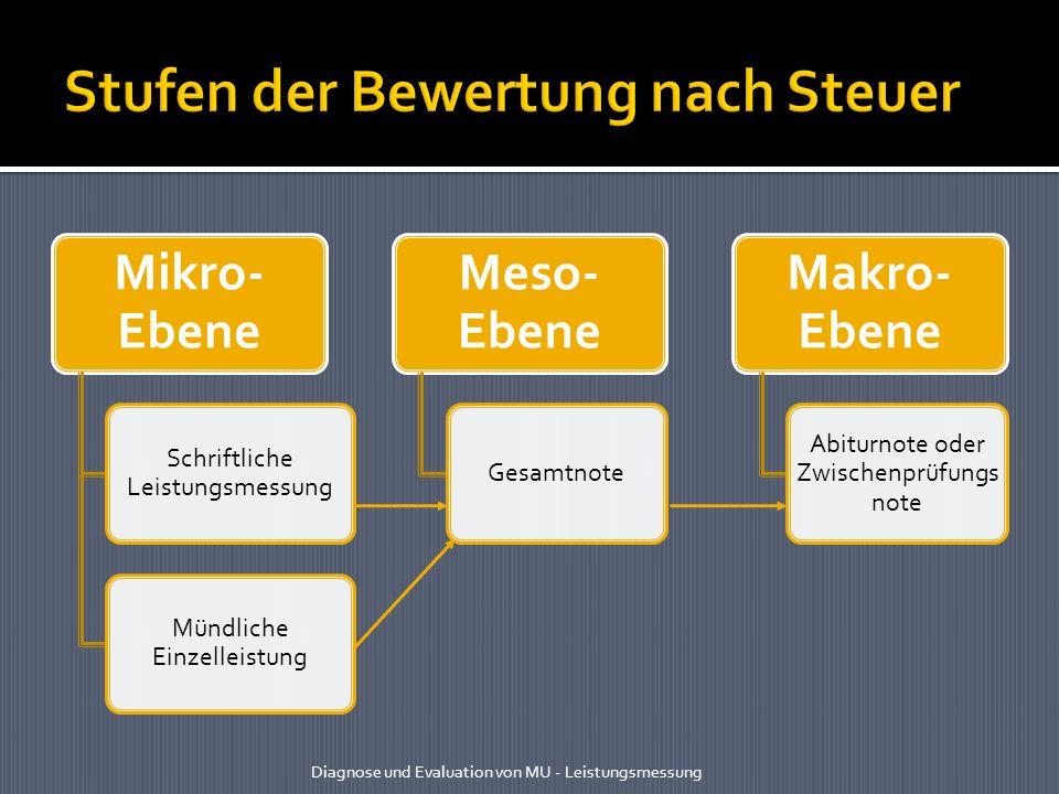 Mikro- Ebene Schriftliche Leistungsmessung Mündliche Einzelleistung Meso- Ebene Gesamtnote Makro- Ebene Abiturnote oder Zwischenprüfungs note Diagnose