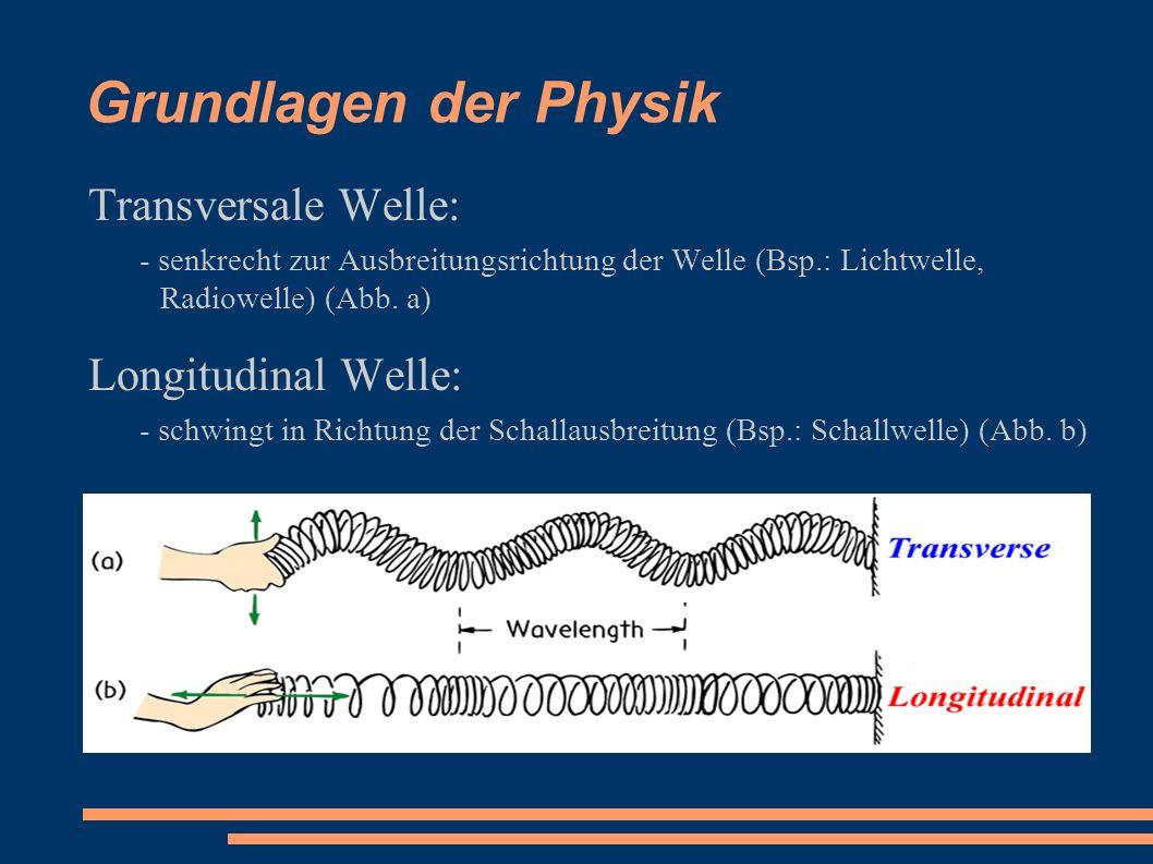 Grundlagen der Physik Transversale Welle: - senkrecht zur Ausbreitungsrichtung der Welle (Bsp.: Lichtwelle, Radiowelle) (Abb. a) Longitudinal Welle: -