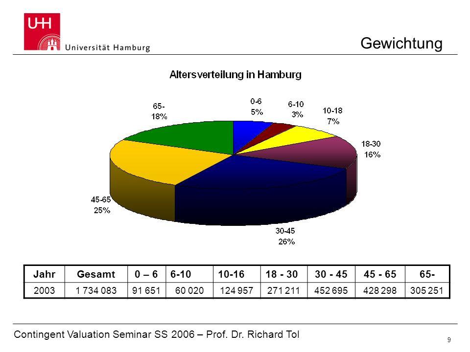 Contingent Valuation Seminar SS 2006 – Prof. Dr. Richard Tol 9 Gewichtung JahrGesamt0 – 66-1010-1618 - 3030 - 4545 - 6565- 20031 734 08391 65160 02012