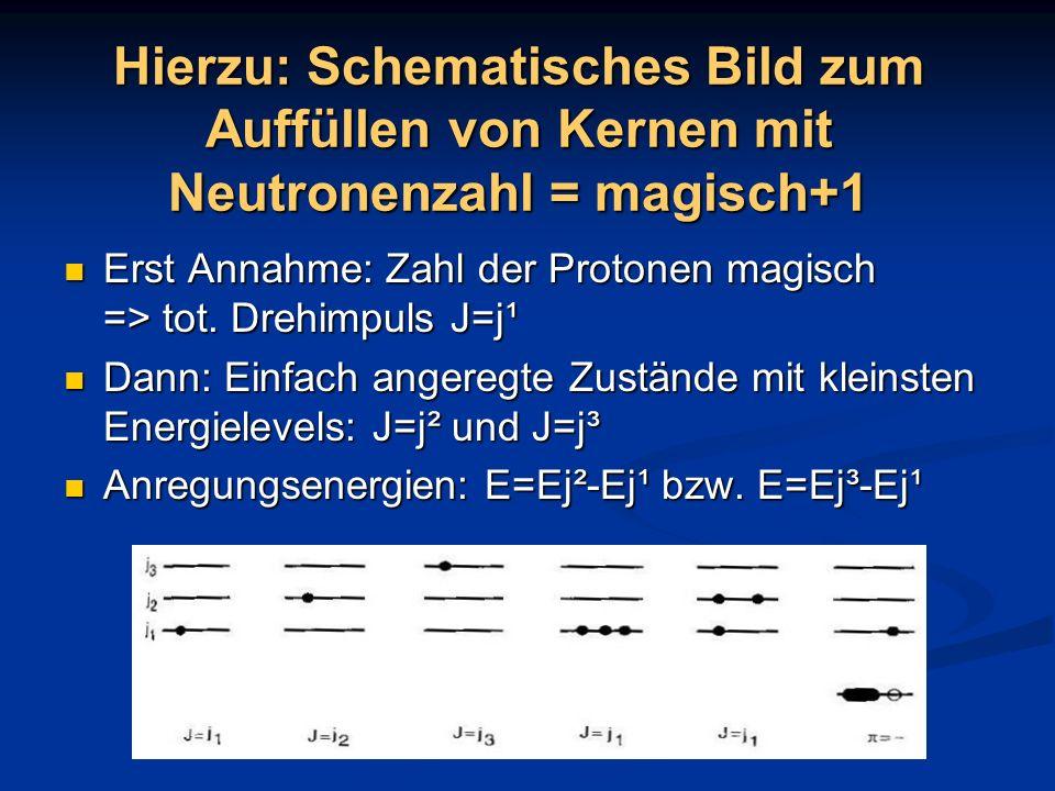 Hierzu: Schematisches Bild zum Auffüllen von Kernen mit Neutronenzahl = magisch+1 Erst Annahme: Zahl der Protonen magisch => tot. Drehimpuls J=j¹ Erst