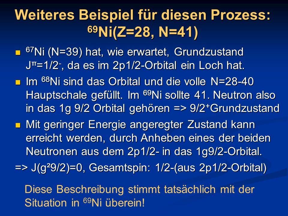 Weiteres Beispiel für diesen Prozess: 69 Ni(Z=28, N=41) 67 Ni (N=39) hat, wie erwartet, Grundzustand J π =1/2 -, da es im 2p1/2-Orbital ein Loch hat.