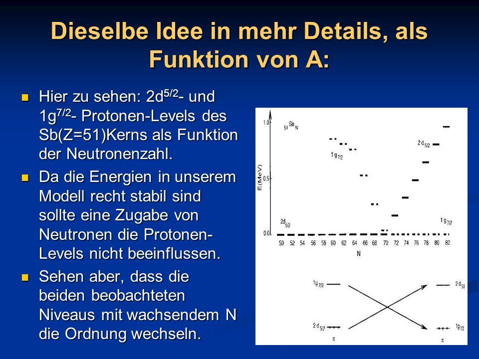 Dieselbe Idee in mehr Details, als Funktion von A: Hier zu sehen: 2d 5/2 - und 1g 7/2 - Protonen-Levels des Sb(Z=51)Kerns als Funktion der Neutronenza