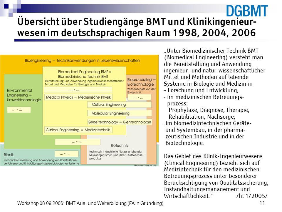 Workshop 08.09.2006: BMT-Aus- und Weiterbildung (FA in Gründung)11 Übersicht über Studiengänge BMT und Klinikingenieur- wesen im deutschsprachigen Rau