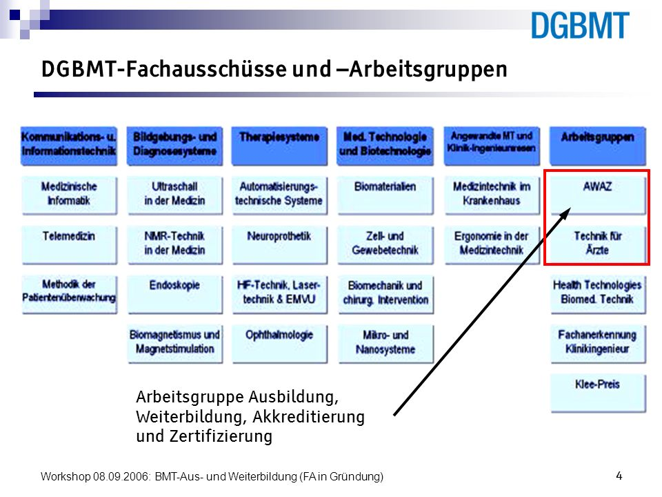 Workshop 08.09.2006: BMT-Aus- und Weiterbildung (FA in Gründung)4 DGBMT-Fachausschüsse und –Arbeitsgruppen Arbeitsgruppe Ausbildung, Weiterbildung, Ak