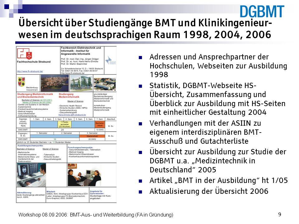 Workshop 08.09.2006: BMT-Aus- und Weiterbildung (FA in Gründung)10 Übersicht über Studiengänge BMT und Klinikingenieur- wesen im deutschsprachigen Raum 1998, 2004, 2006 zur Veröffentlichung freigegeben 2006: FH Gießen-Friedberg (Dammann) FH Jena (Voss) FH Münster (Hölscher) FH Stralsund (Ehricke) Ruhr-Uni Bochum (Schmitz) TU Dresden (Poll) Uni Graz (Schmied) GWL-Uni Hannover (Glasmacher) neu 2006: Uni of Appl- Sci.