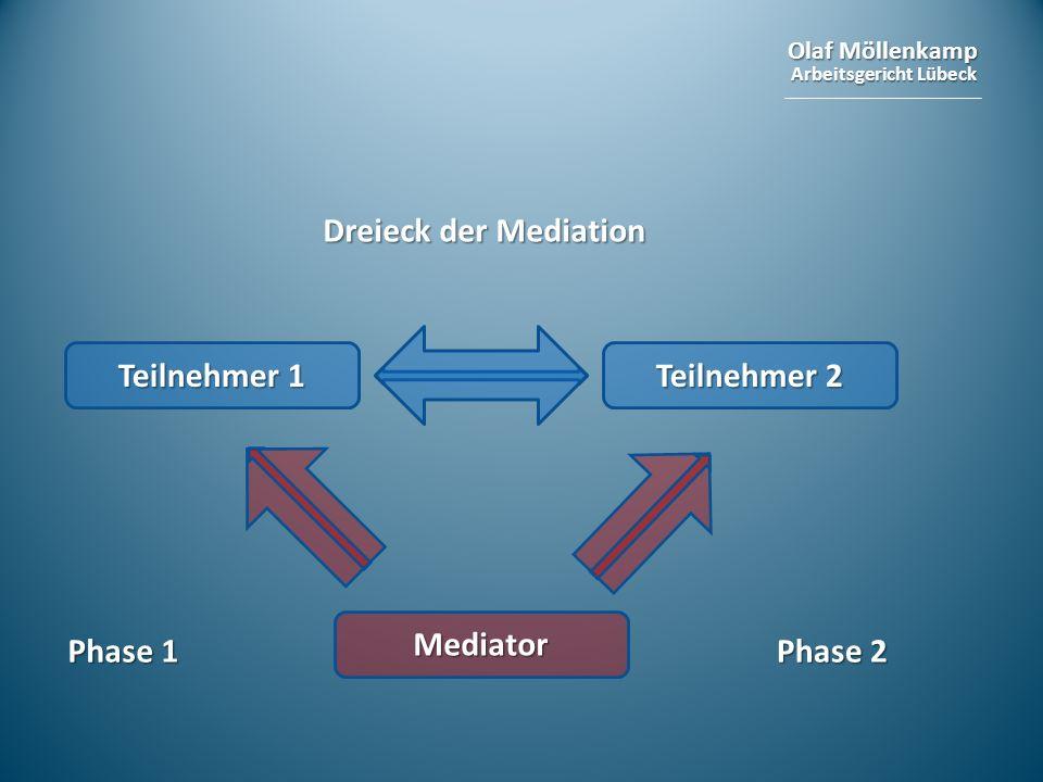 Olaf Möllenkamp Arbeitsgericht Lübeck Dreieck der Mediation Teilnehmer 1 Teilnehmer 2 Mediator Phase 1 Phase 2