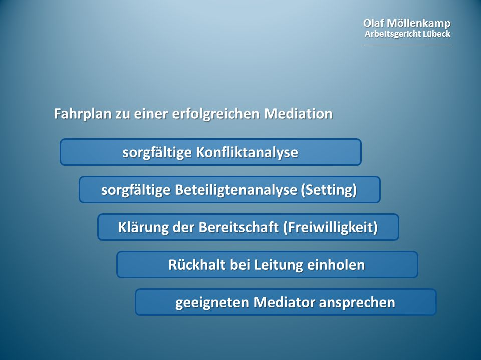 Olaf Möllenkamp Arbeitsgericht Lübeck Fahrplan zu einer erfolgreichen Mediation sorgfältige Konfliktanalyse sorgfältige Beteiligtenanalyse (Setting) K