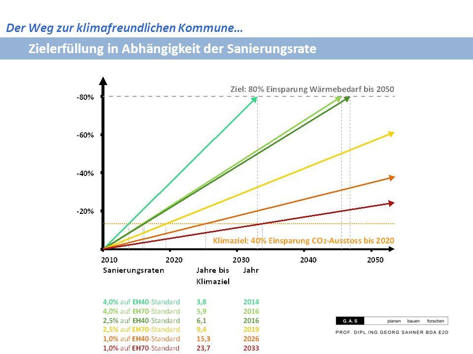 Zielerfüllung in Abhängigkeit der Sanierungsrate Der Weg zur klimafreundlichen Kommune…