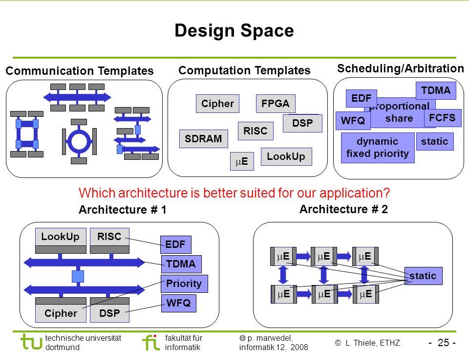 - 25 - technische universität dortmund fakultät für informatik p. marwedel, informatik 12, 2008 Design Space Scheduling/Arbitration proportional share