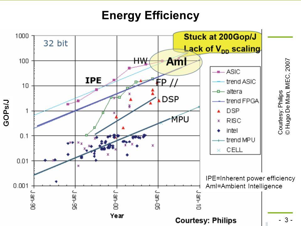 - 3 - technische universität dortmund fakultät für informatik p. marwedel, informatik 12, 2008 Energy Efficiency Courtesy: Philips© Hugo De Man, IMEC,
