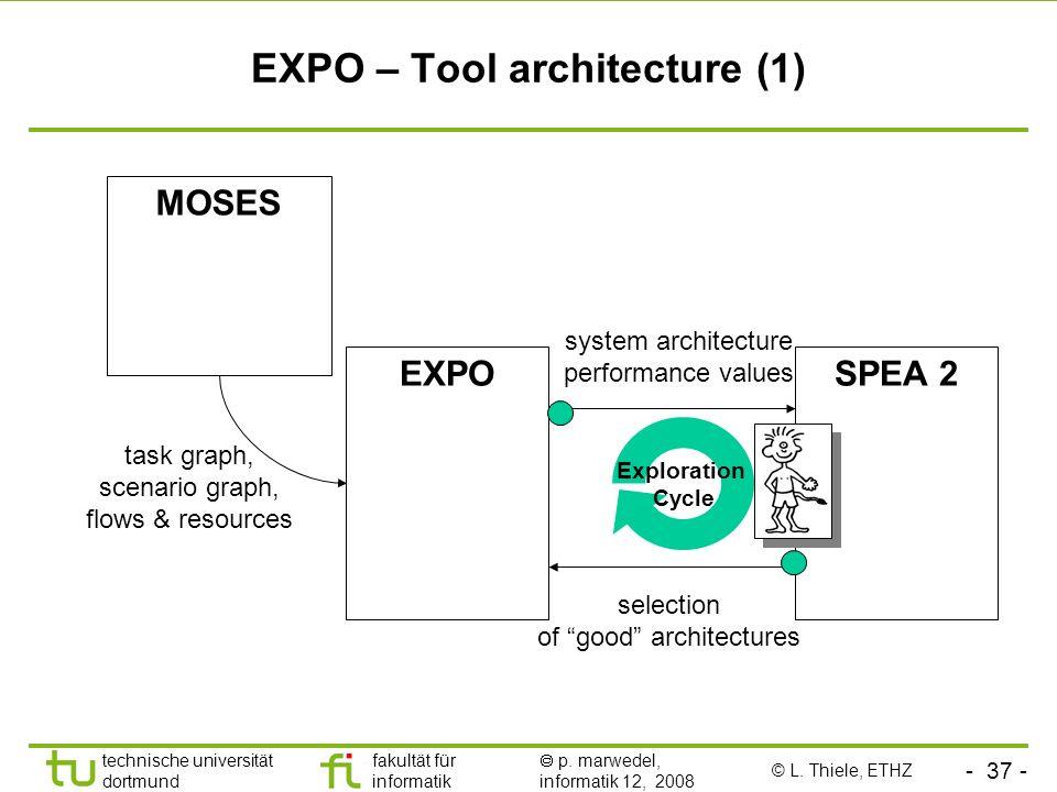 - 37 - technische universität dortmund fakultät für informatik p. marwedel, informatik 12, 2008 Exploration Cycle EXPO – Tool architecture (1) MOSES E