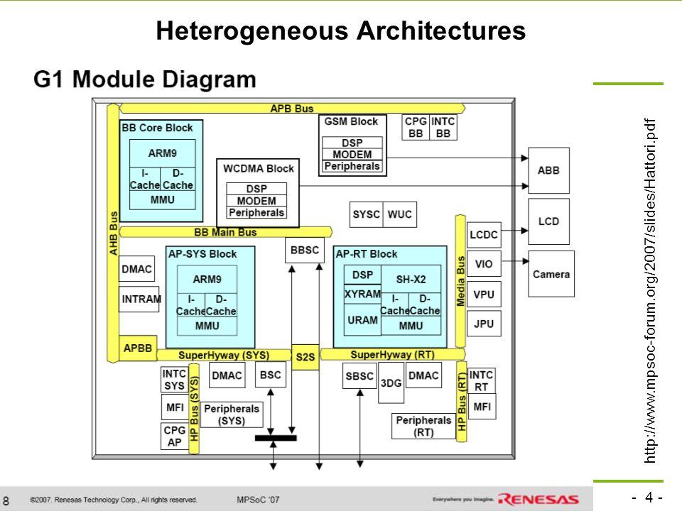 - 4 - technische universität dortmund fakultät für informatik p. marwedel, informatik 12, 2008 Heterogeneous Architectures http://www.mpsoc-forum.org/