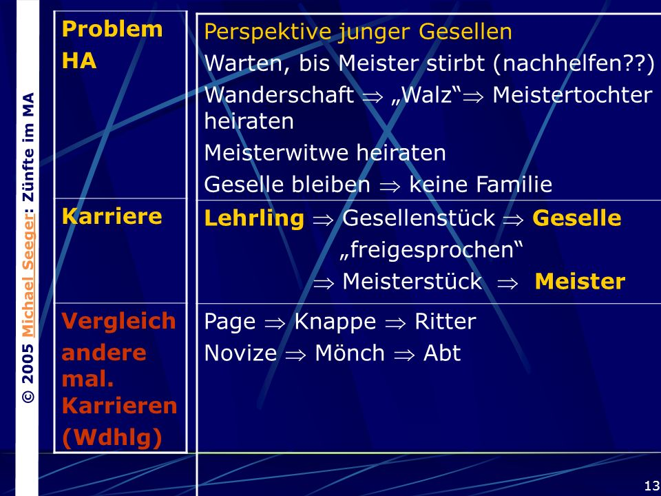 © 2005 Michael Seeger: Zünfte im MAMichael Seeger 13 Problem HA Karriere Vergleich andere mal.