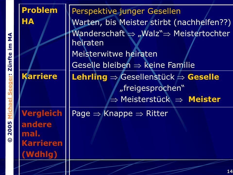 © 2005 Michael Seeger: Zünfte im MAMichael Seeger 14 Problem HA Karriere Vergleich andere mal.