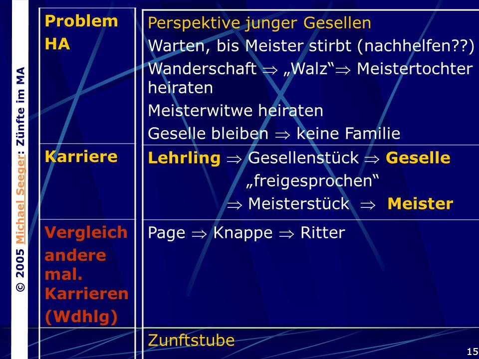 © 2005 Michael Seeger: Zünfte im MAMichael Seeger 15 Problem HA Karriere Vergleich andere mal.