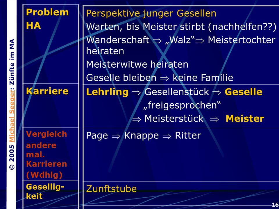 © 2005 Michael Seeger: Zünfte im MAMichael Seeger 16 Problem HA Karriere Vergleich andere mal.