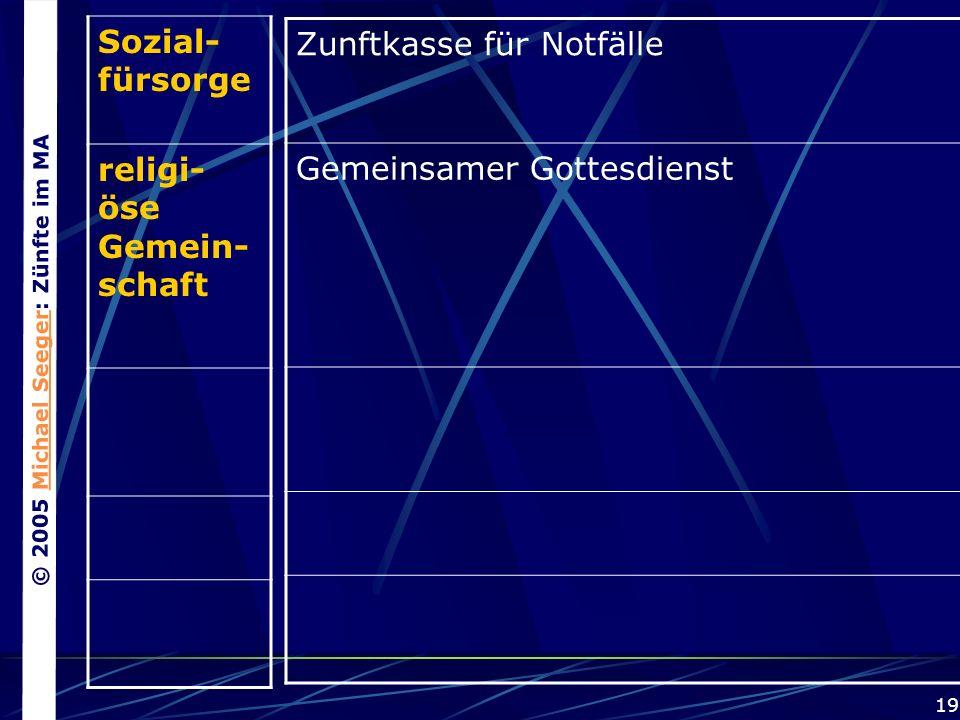 © 2005 Michael Seeger: Zünfte im MAMichael Seeger 19 Sozial- fürsorge religi- öse Gemein- schaft Zunftkasse für Notfälle Gemeinsamer Gottesdienst