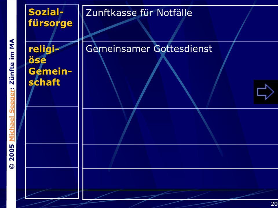 © 2005 Michael Seeger: Zünfte im MAMichael Seeger 20 Sozial- fürsorge religi- öse Gemein- schaft Zunftkasse für Notfälle Gemeinsamer Gottesdienst