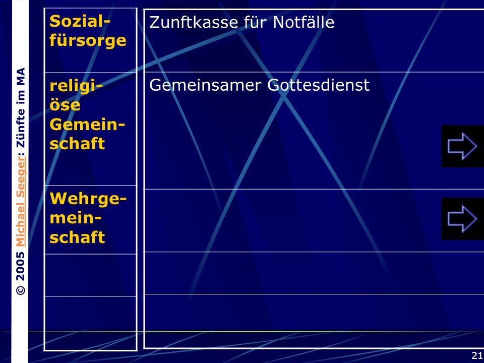 © 2005 Michael Seeger: Zünfte im MAMichael Seeger 21 Sozial- fürsorge religi- öse Gemein- schaft Wehrge- mein- schaft Zunftkasse für Notfälle Gemeinsamer Gottesdienst