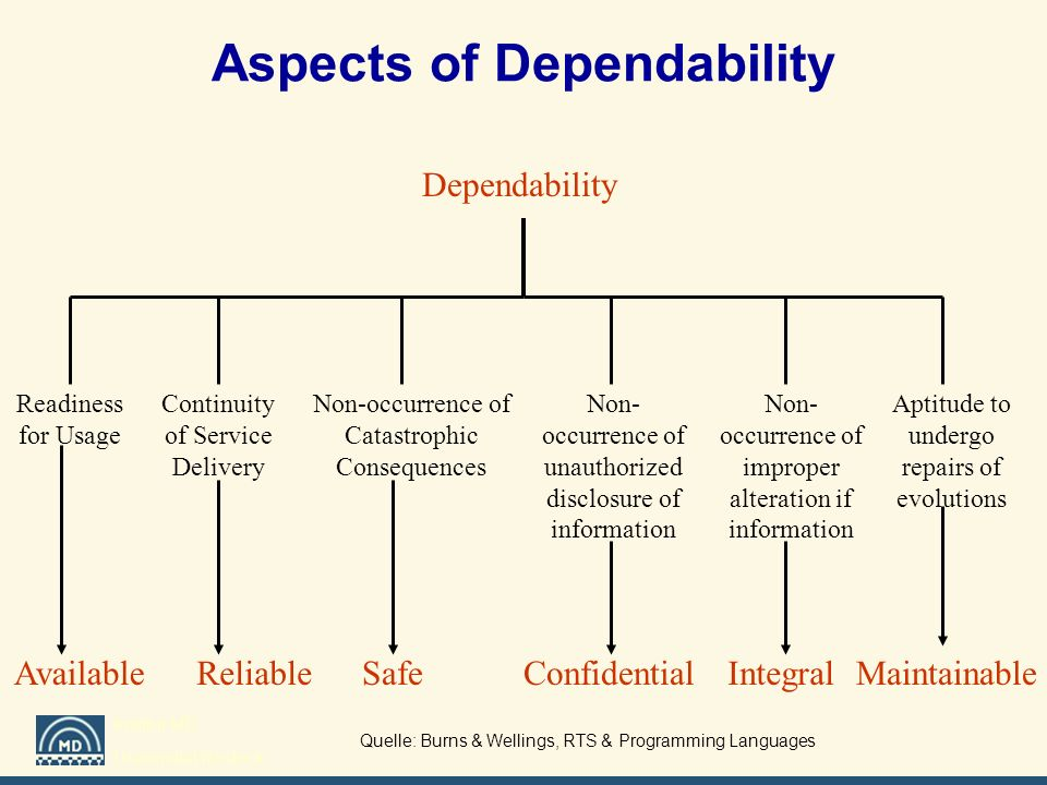 Institut MD Universität Rostock Dependability AvailableReliableSafeConfidentialIntegralMaintainable Readiness for Usage Continuity of Service Delivery