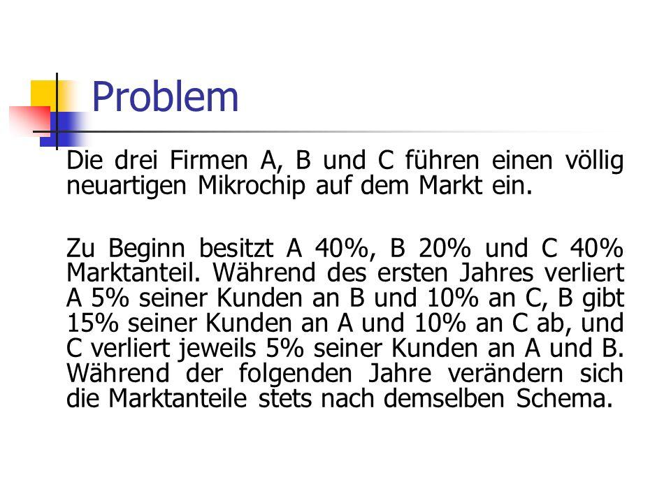 Problem Die drei Firmen A, B und C führen einen völlig neuartigen Mikrochip auf dem Markt ein. Zu Beginn besitzt A 40%, B 20% und C 40% Marktanteil. W