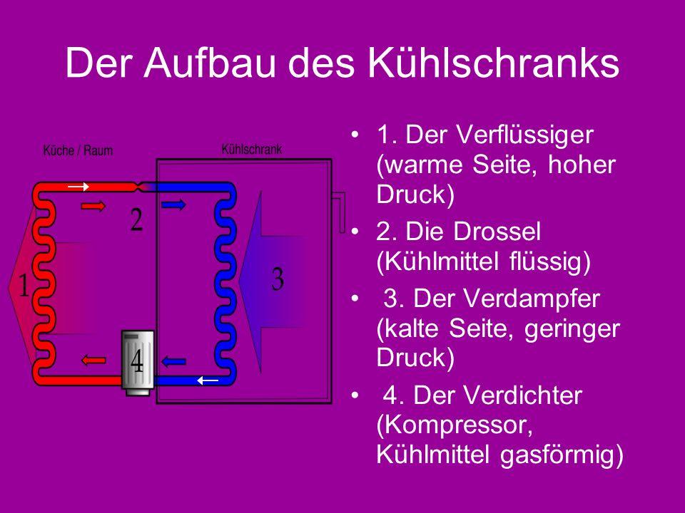 Der Aufbau des Kühlschranks 1. Der Verflüssiger (warme Seite, hoher Druck) 2. Die Drossel (Kühlmittel flüssig) 3. Der Verdampfer (kalte Seite, geringe