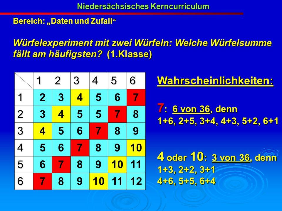 Bereich: Daten und Zufall Bereich: Daten und Zufall Würfelexperiment mit zwei Würfeln: Welche Würfelsumme fällt am häufigsten? (1.Klasse) Niedersächsi