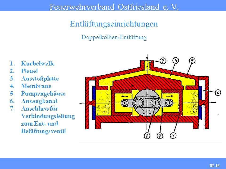 III. 16 Doppelkolben-Entlüftung Feuerwehrverband Ostfriesland e. V. Entlüftungseinrichtungen 1.Kurbelwelle 2.Pleuel 3.Ausstoßplatte 4.Membrane 5.Pumpe
