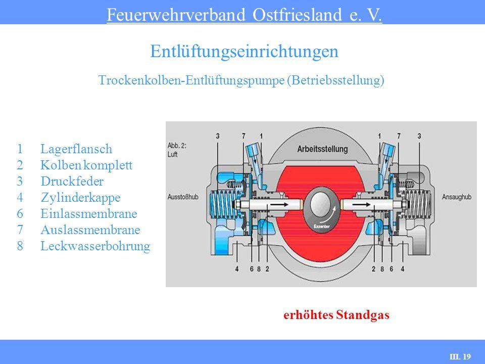 III. 19 Trockenkolben-Entlüftungspumpe (Betriebsstellung) Feuerwehrverband Ostfriesland e. V. Entlüftungseinrichtungen 1Lagerflansch 2Kolben komplett