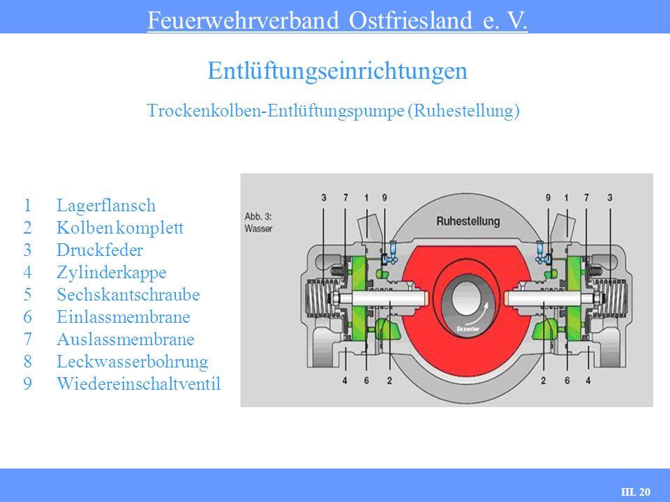 III. 20 Trockenkolben-Entlüftungspumpe (Ruhestellung) Feuerwehrverband Ostfriesland e. V. Entlüftungseinrichtungen 1Lagerflansch 2Kolben komplett 3Dru