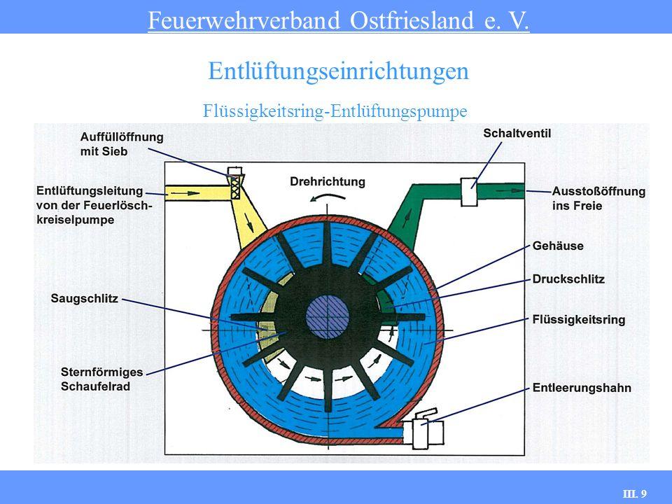 III. 9 Flüssigkeitsring-Entlüftungspumpe Feuerwehrverband Ostfriesland e. V. Entlüftungseinrichtungen