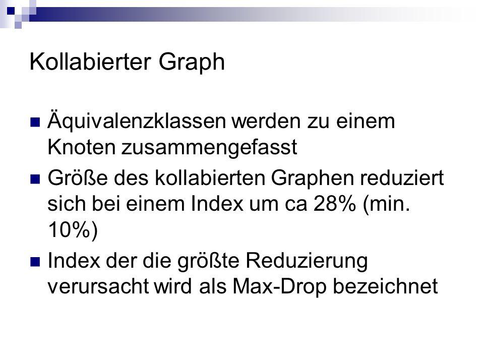 Kollabierter Graph Äquivalenzklassen werden zu einem Knoten zusammengefasst Größe des kollabierten Graphen reduziert sich bei einem Index um ca 28% (m
