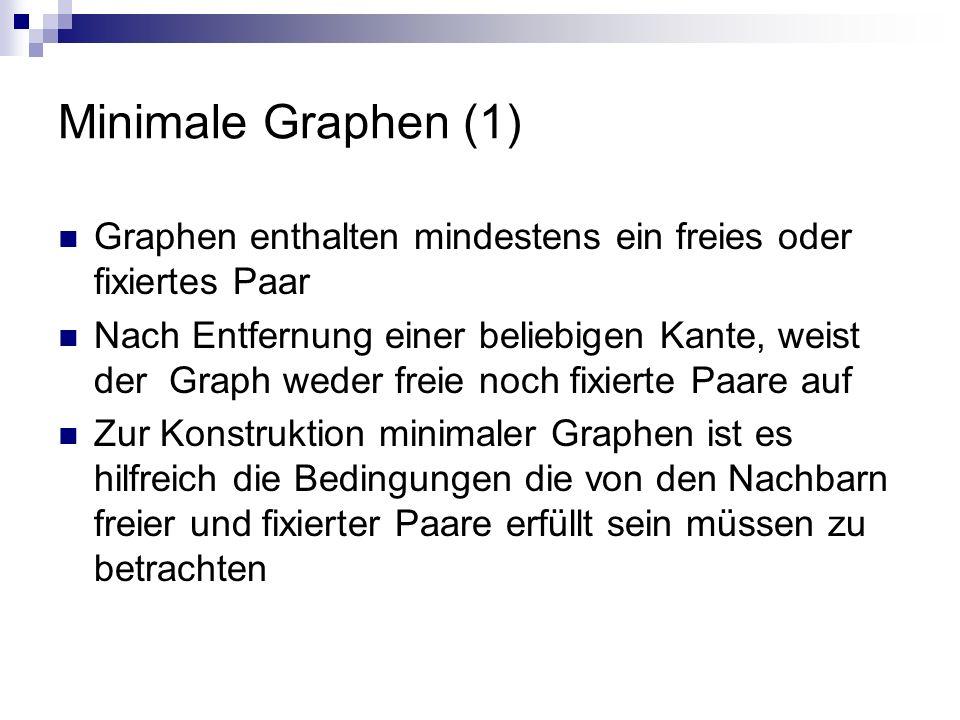 Minimale Graphen (1) Graphen enthalten mindestens ein freies oder fixiertes Paar Nach Entfernung einer beliebigen Kante, weist der Graph weder freie n